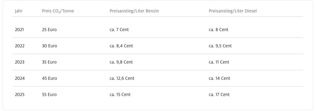 Inflation durch CO2-Abgabe