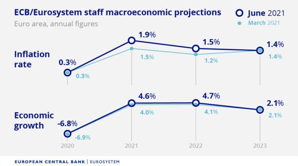 Inflationserwartung der EZB