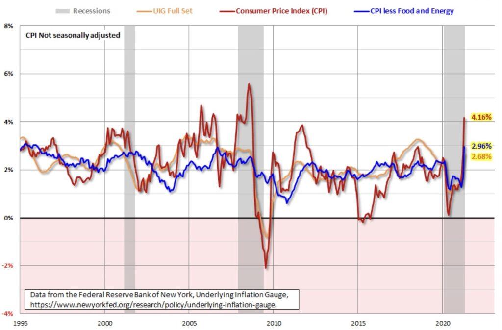Inflation in Daten der Fed