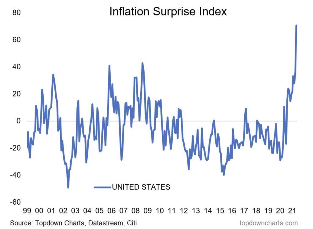 Der Inflation Suprise Index