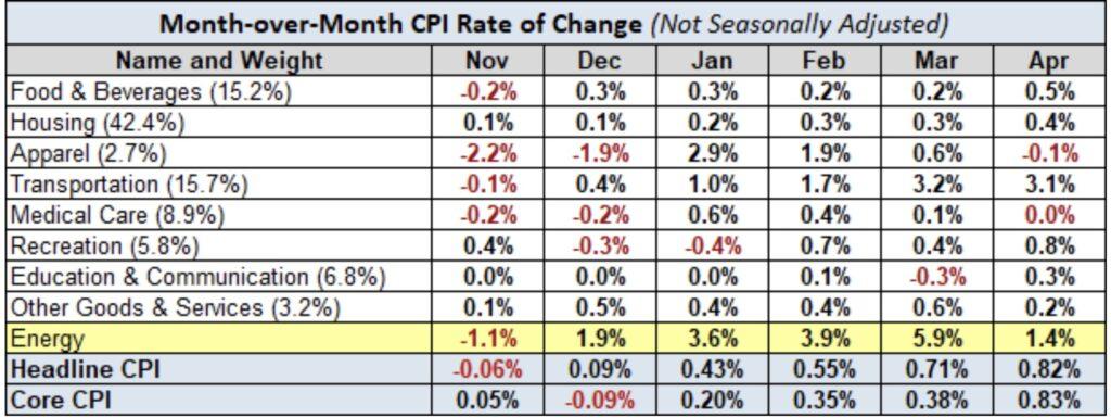 Inflation und Enrgiepreise Monatsvergleich