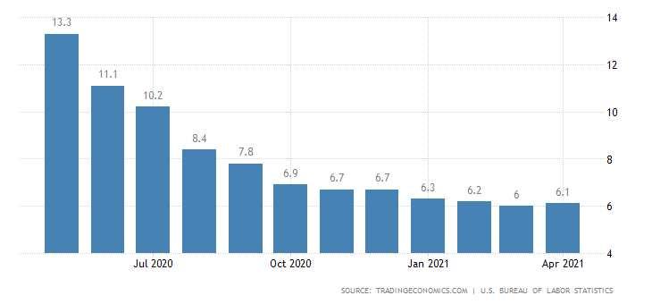 Inflation und US-Arbeitsmarkt