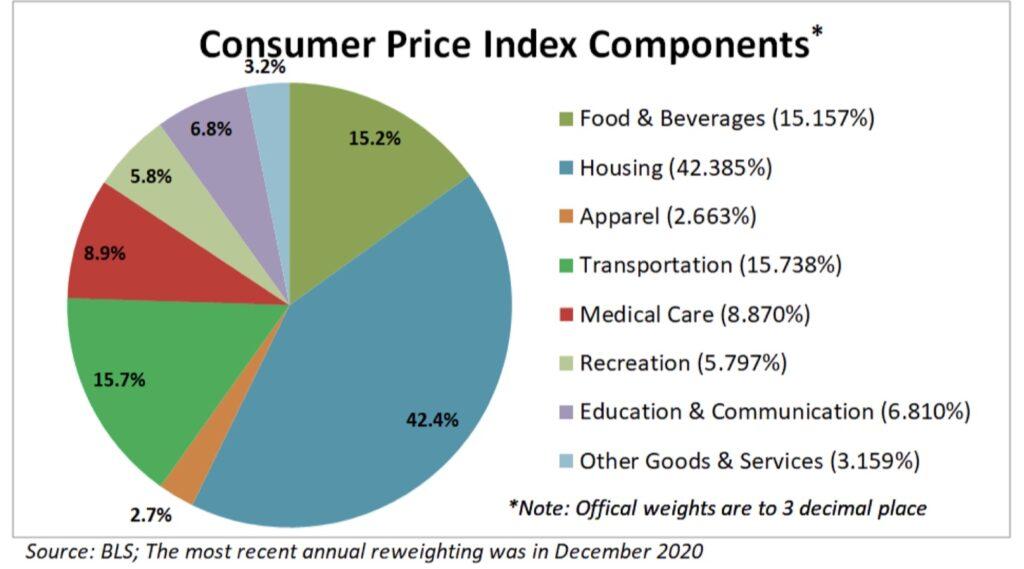 Die Komponenten der Inflation