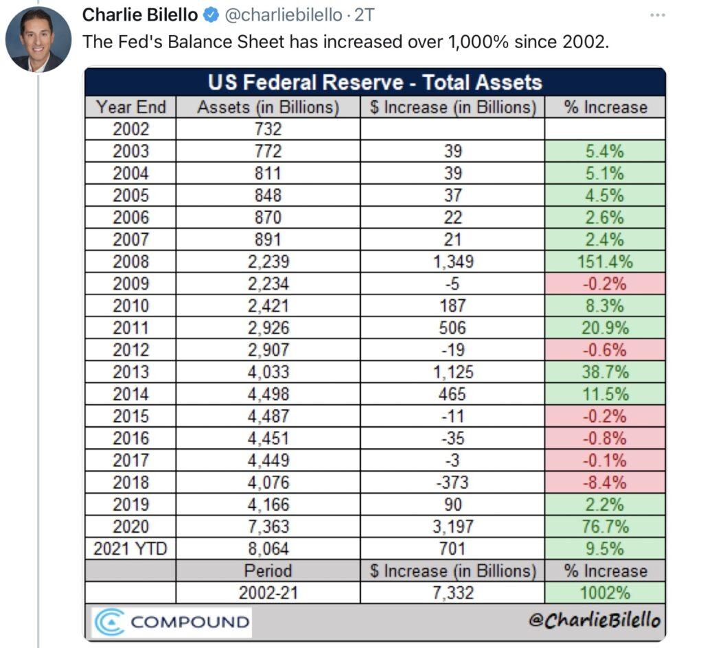 Notenbanken: Die Bilanzsumme der Fed