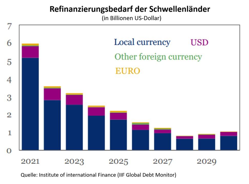Refinanzierungsbedarf Schwellenländer