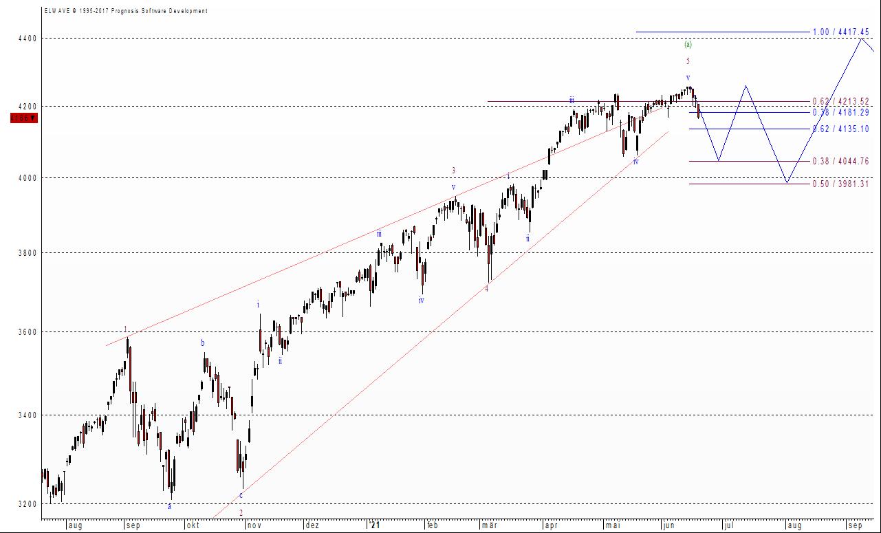 S&P 500 - charttechnische Lage
