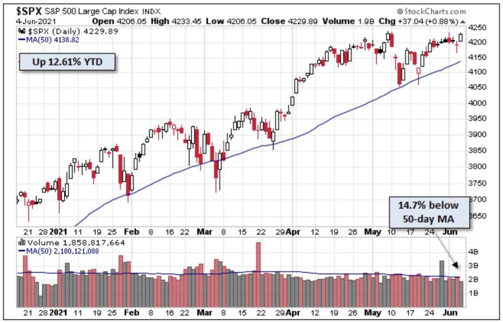 Der Leitindex S&P 500