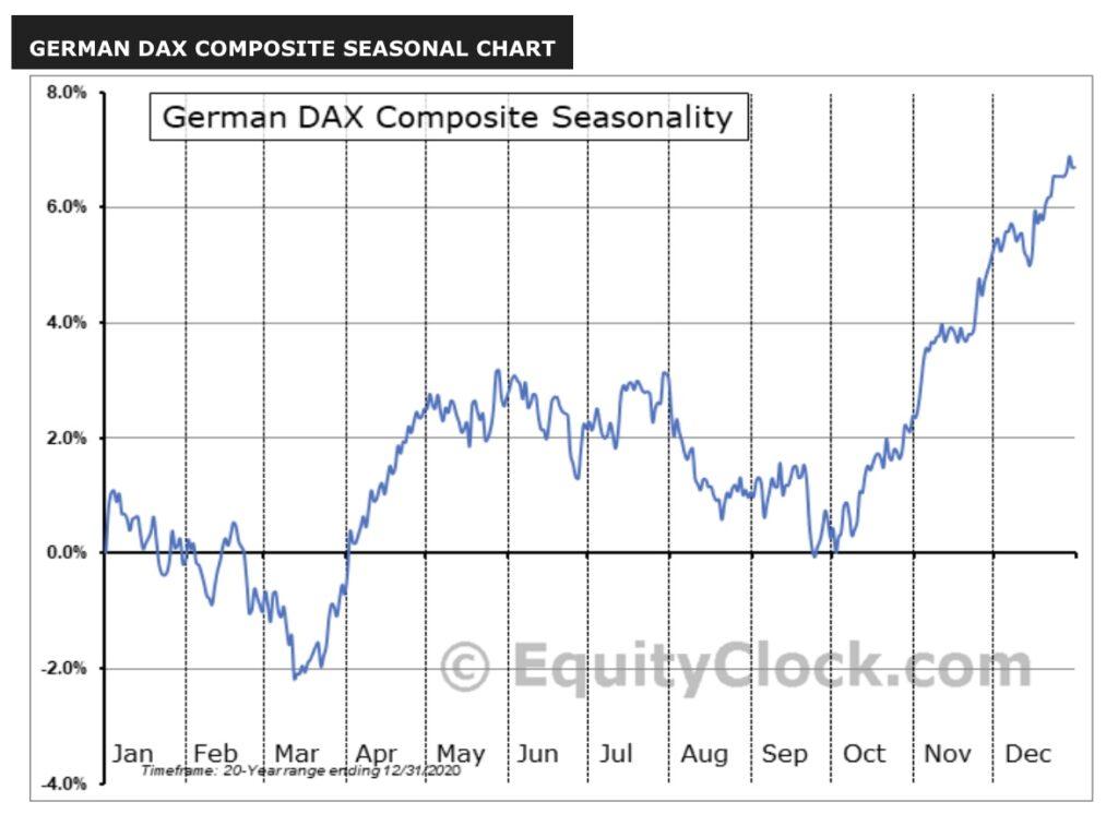 Saisonalität bei deutschen Aktien