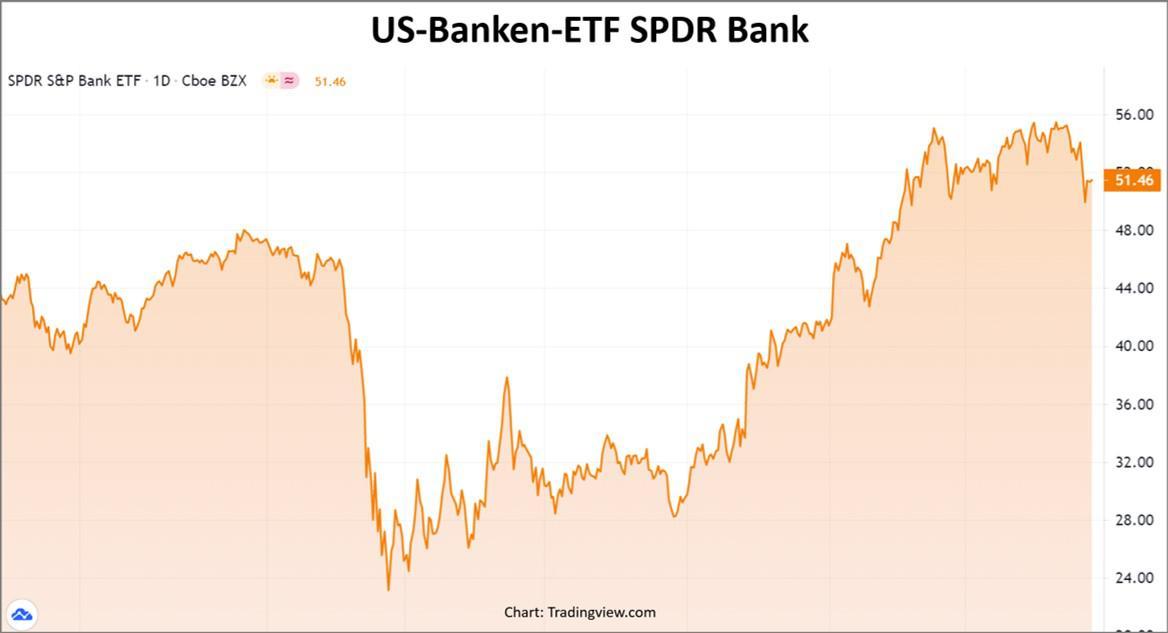 US-Banken ETF