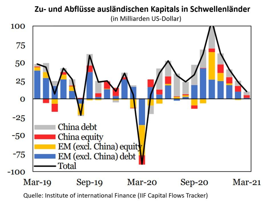 US-Dollar und Zuflüsse in Schwellenländer
