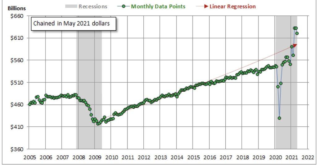 Die US-Einzelhandelsumsätze