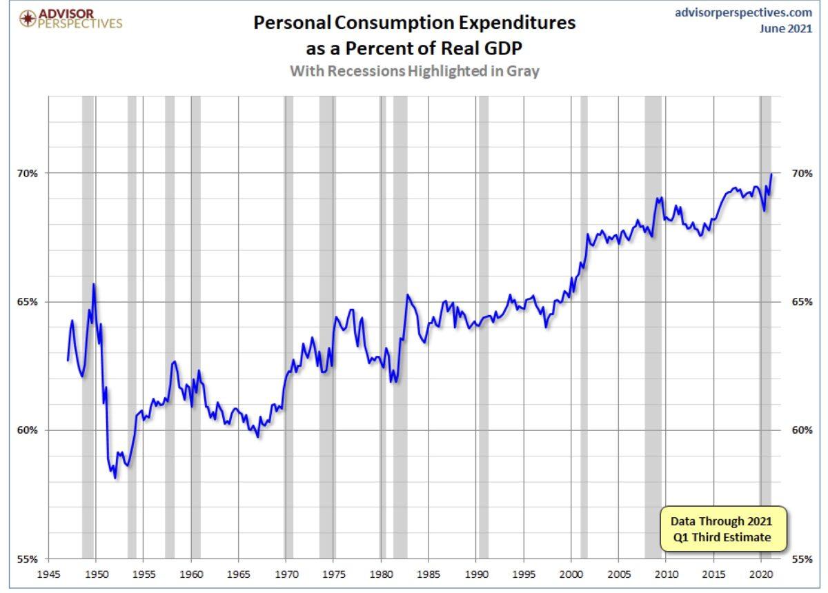 Konsum und US-Wirtschaft