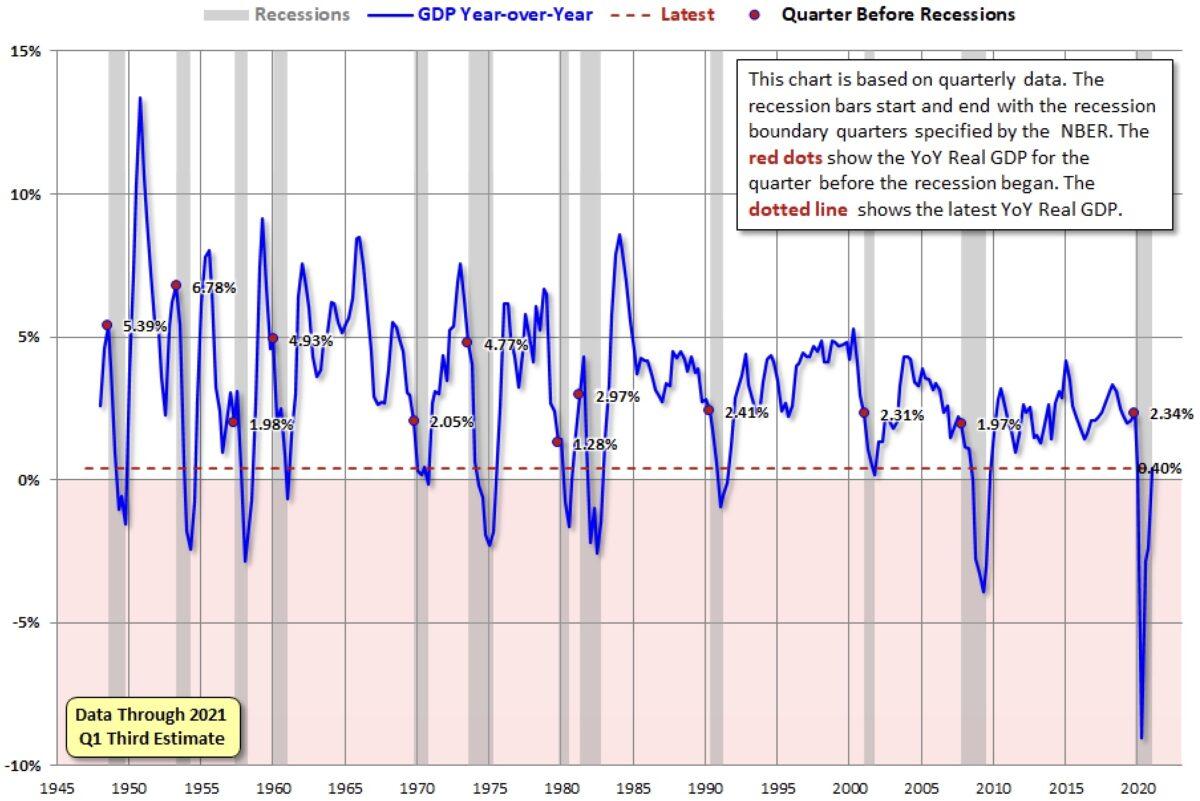 Die US-Wirtschaft