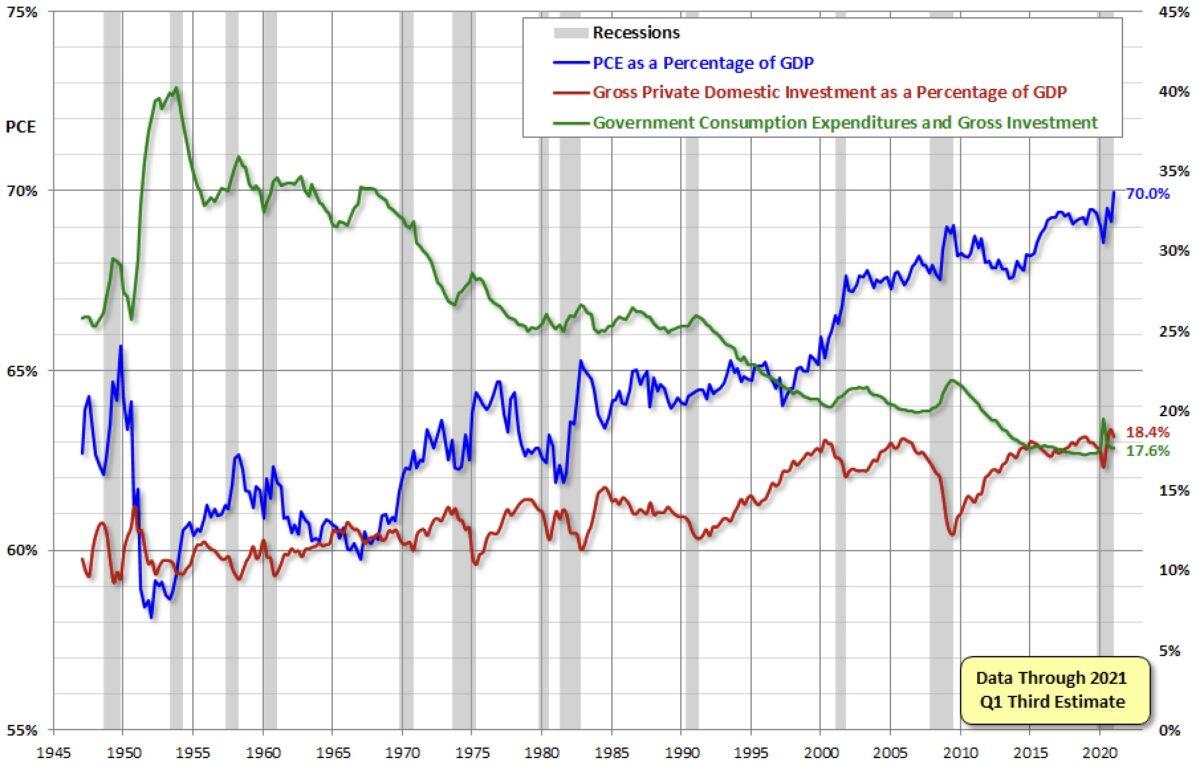 US-Wirtschaft Überblick