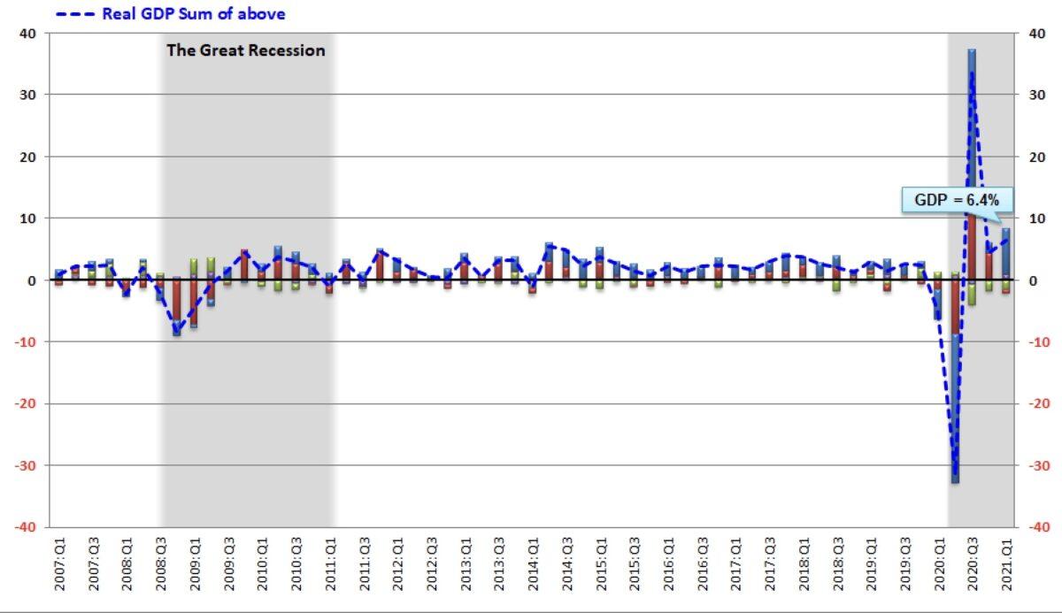 US-BIP gesamt