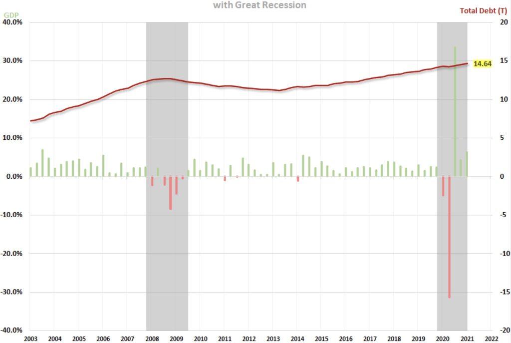 Verschuldung in den USA gesamt