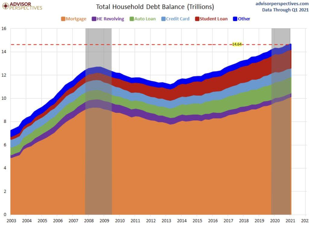 Verschuldung Haushalte