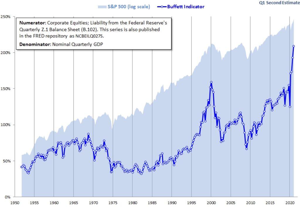 Warren Buffet und sein Indikator auf Allzeithoch