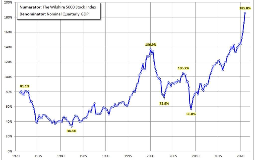 Der Wilshire 5000 zum US-BIP