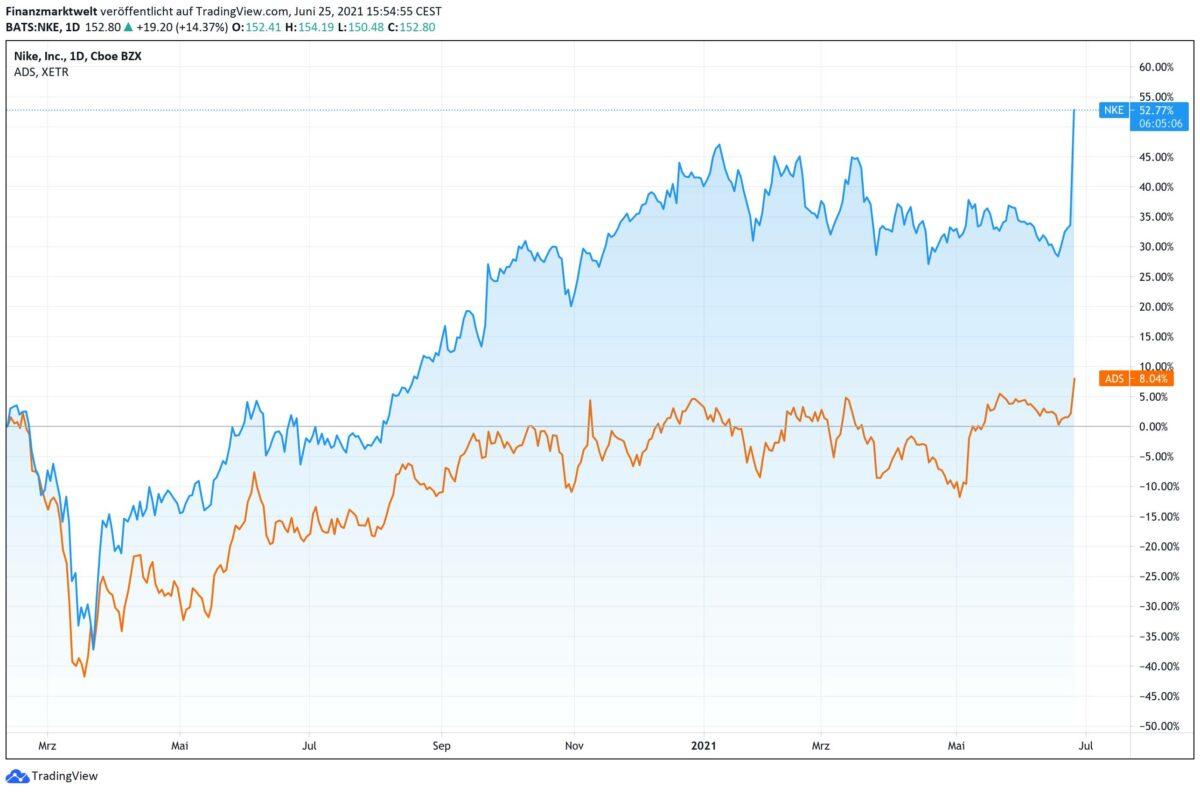 Chart vergleicht Performance von Adidas-Aktie und Nike-Aktie