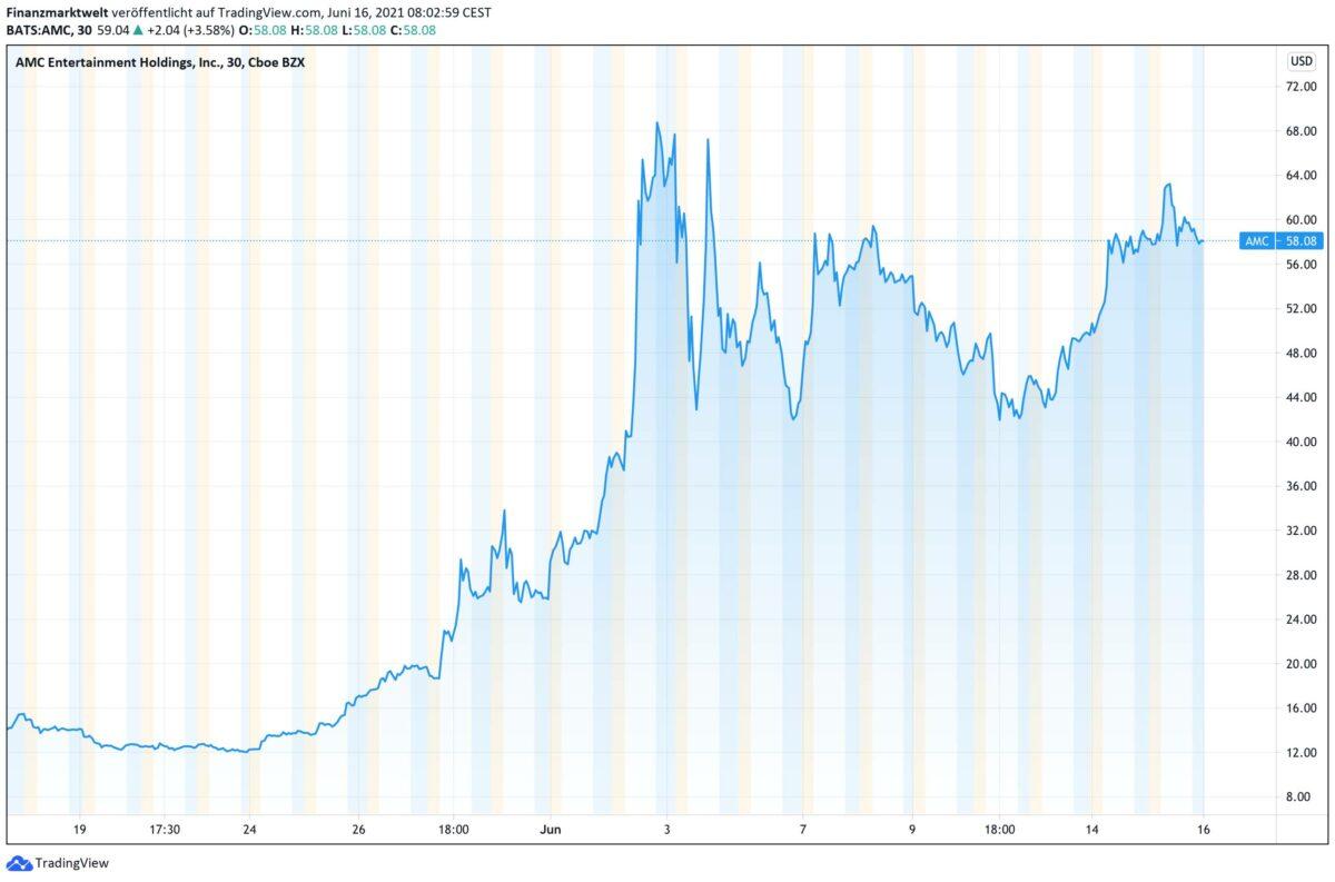 Chart zeigt AMC-Aktie im Verlauf der letzten vier Wochen