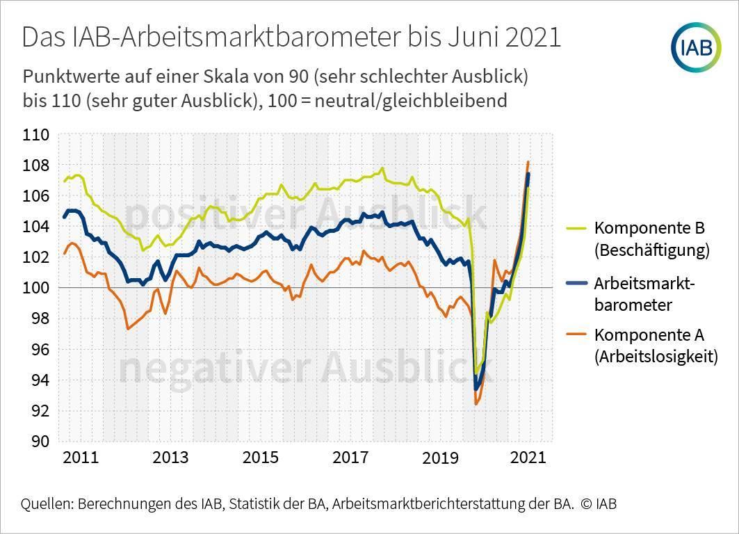 Chart zum Arbeitsmarktbarometer des IAB