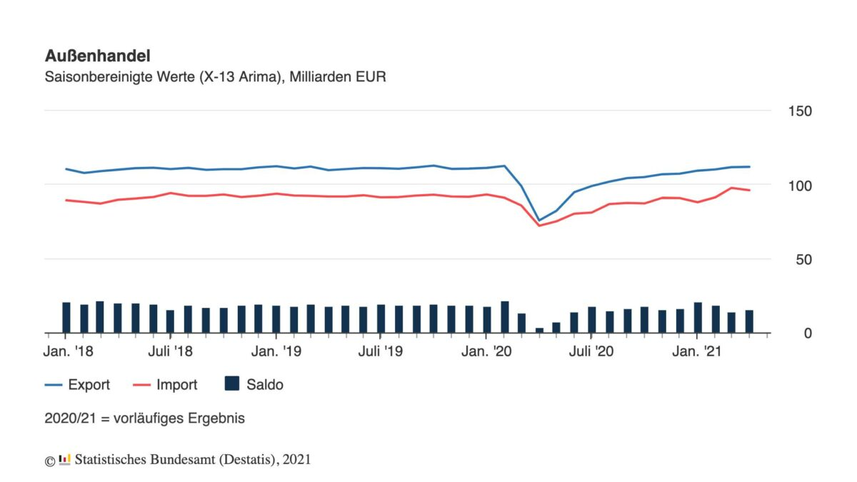 Grafik zeigt Verlauf der Exporte und Importe