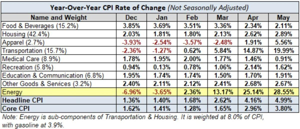 Statistik zeigt Details der Verbraucherpreise