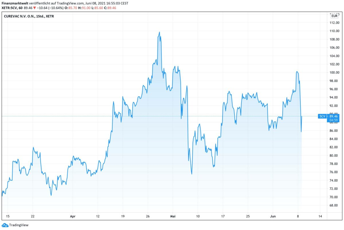 Chart zeigt Kursverlauf der Curevac-Aktie seit dem 12. März