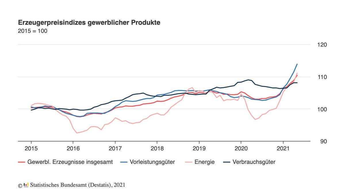 Grafik zeigt Verlauf der Erzeugerpreise in Deutschland
