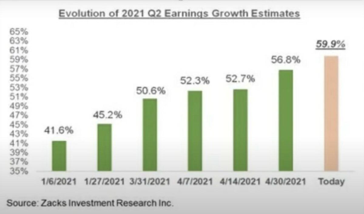 Grafik zeigt Gewinnerwartungen der Aktienmärkte