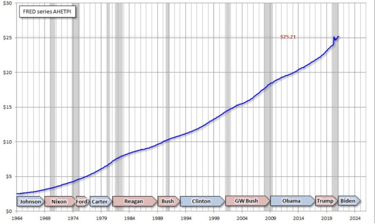 Stundenlöhne in den USA