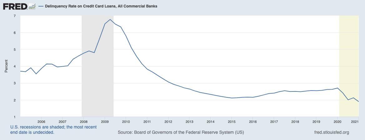 Grafik zeigt Ausfälle bei Kreditkartenschulden
