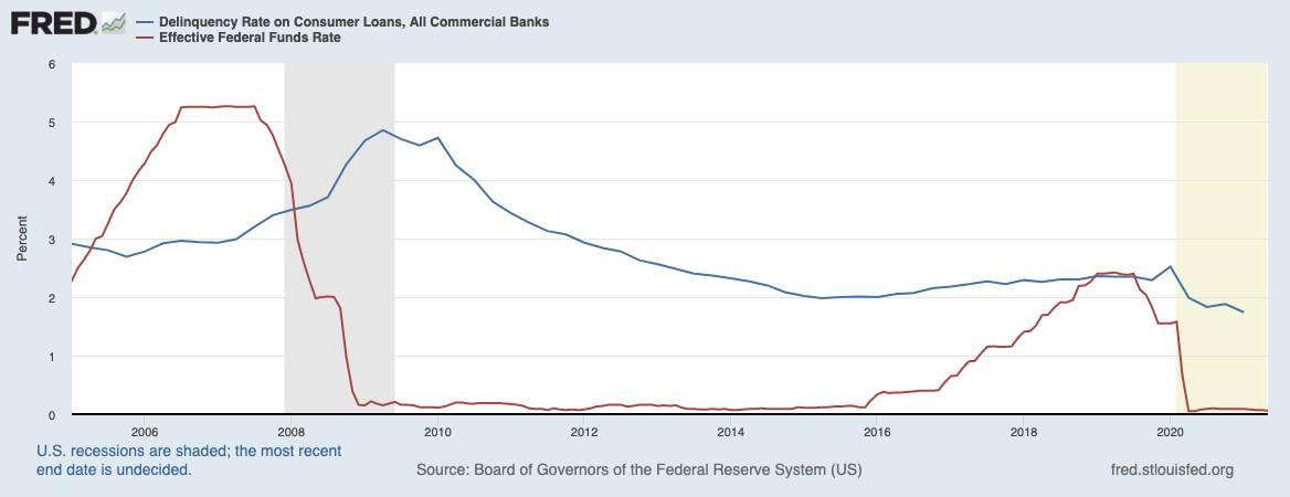 Grafik zeigt Ausfallraten bei Bankkrediten im Vergleich zum Leitzins