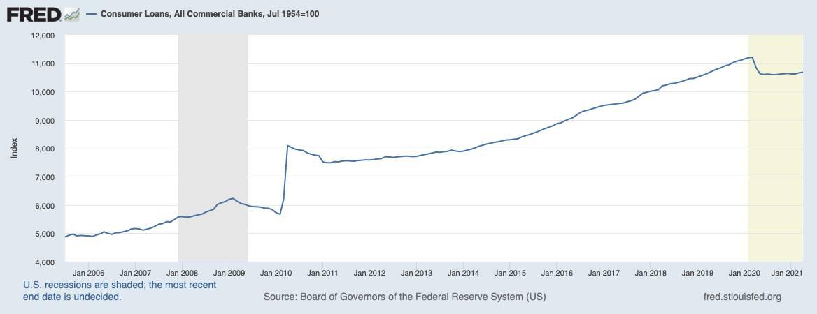 Grafik zeigt Volumen von Konsumentenkrediten bei US-Banken