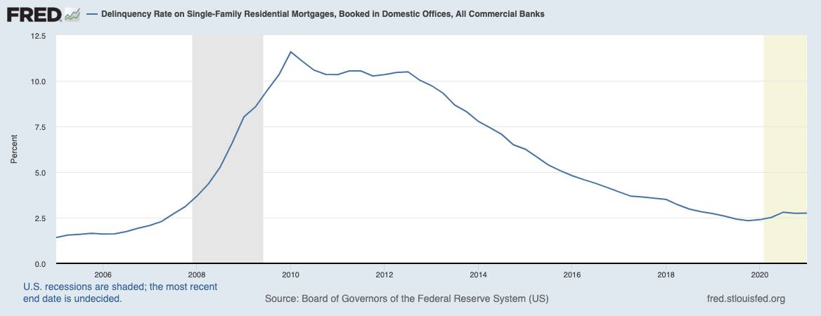 Grafik zeigt Ausfallraten bei Immobilienkredite in den USA