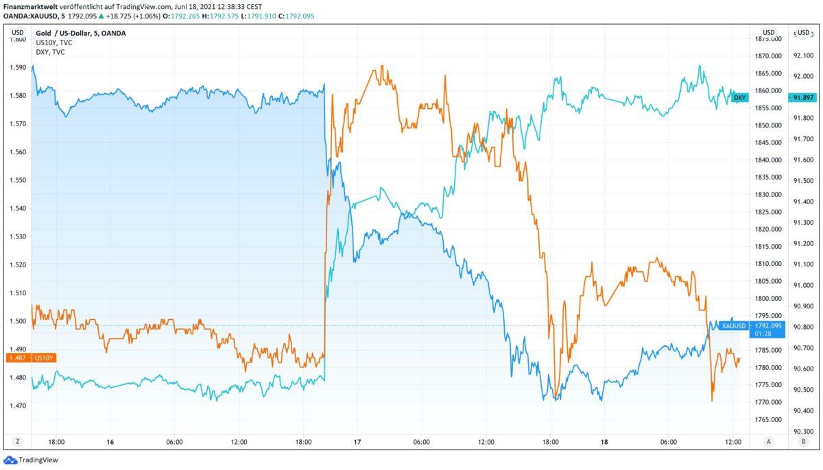 Goldpreis seit Dienstag im Vergleich zu US-Rendite und US-Dollar