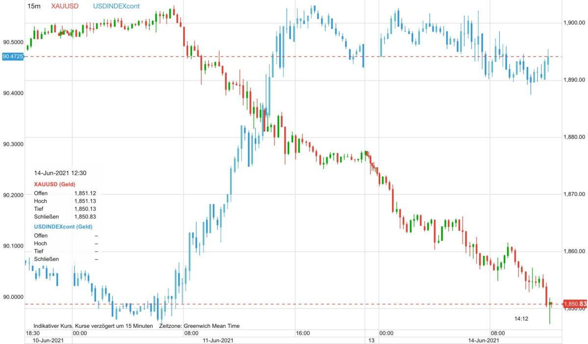 Chart vergleicht Goldpreis gegen US-Dollar