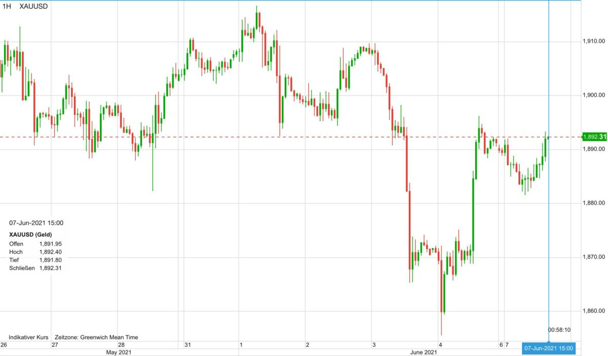 Chart zeigt Goldpreis im Verlauf der letzten zehn Tage