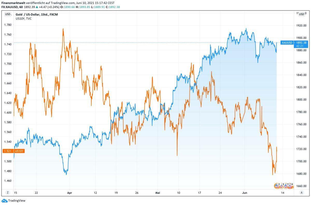 Chart zeigt Goldpreis im Vergleich zur US-Anleiherendite