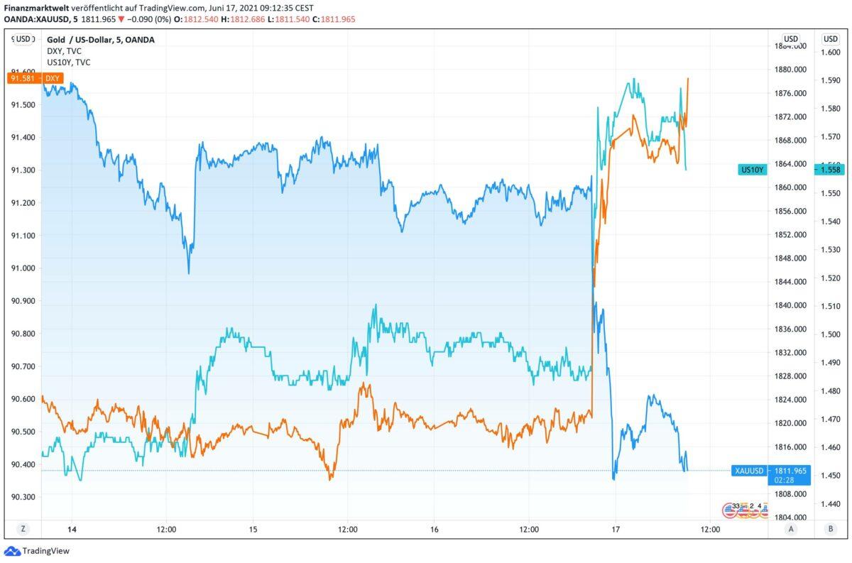 Chart vergleicht Goldpreis-Verlauf mit Anleiherendite und US-Dollar