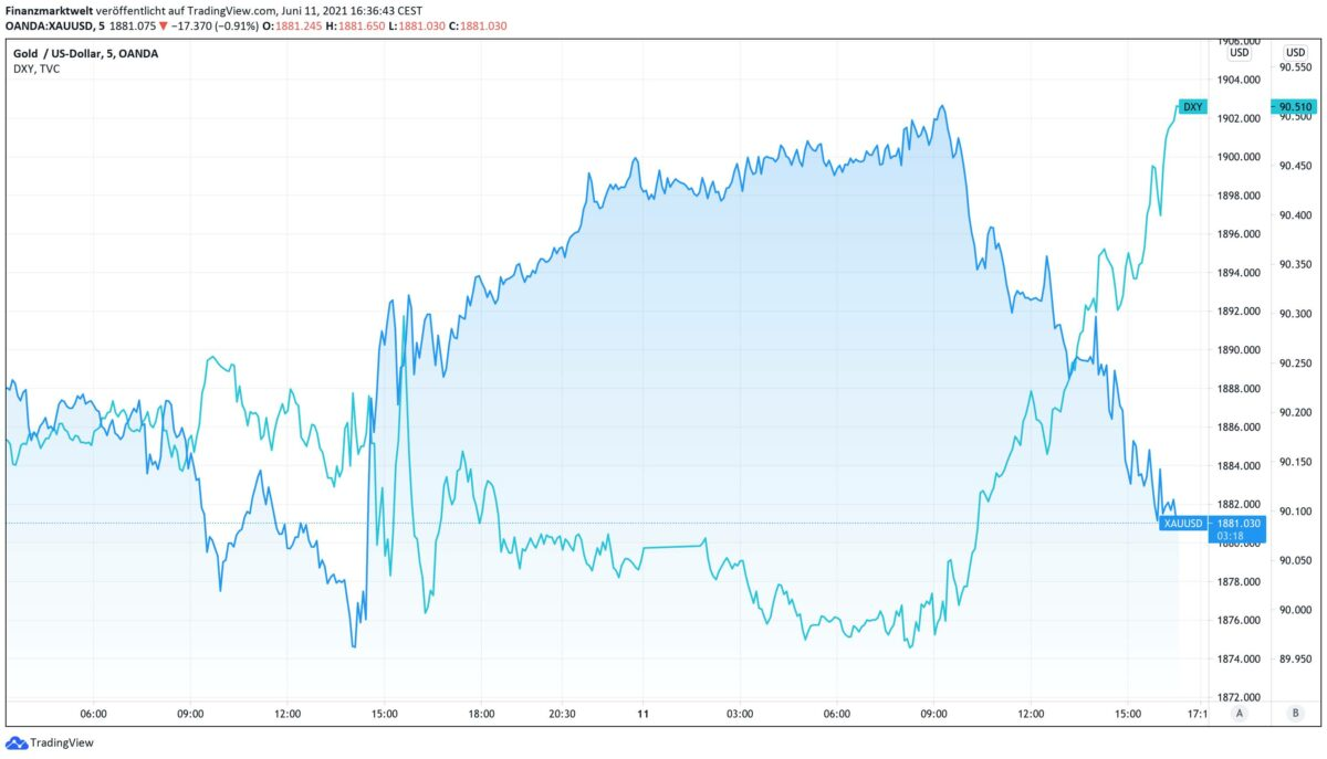 Chart vergleicht Goldpreis mit US-Dollar