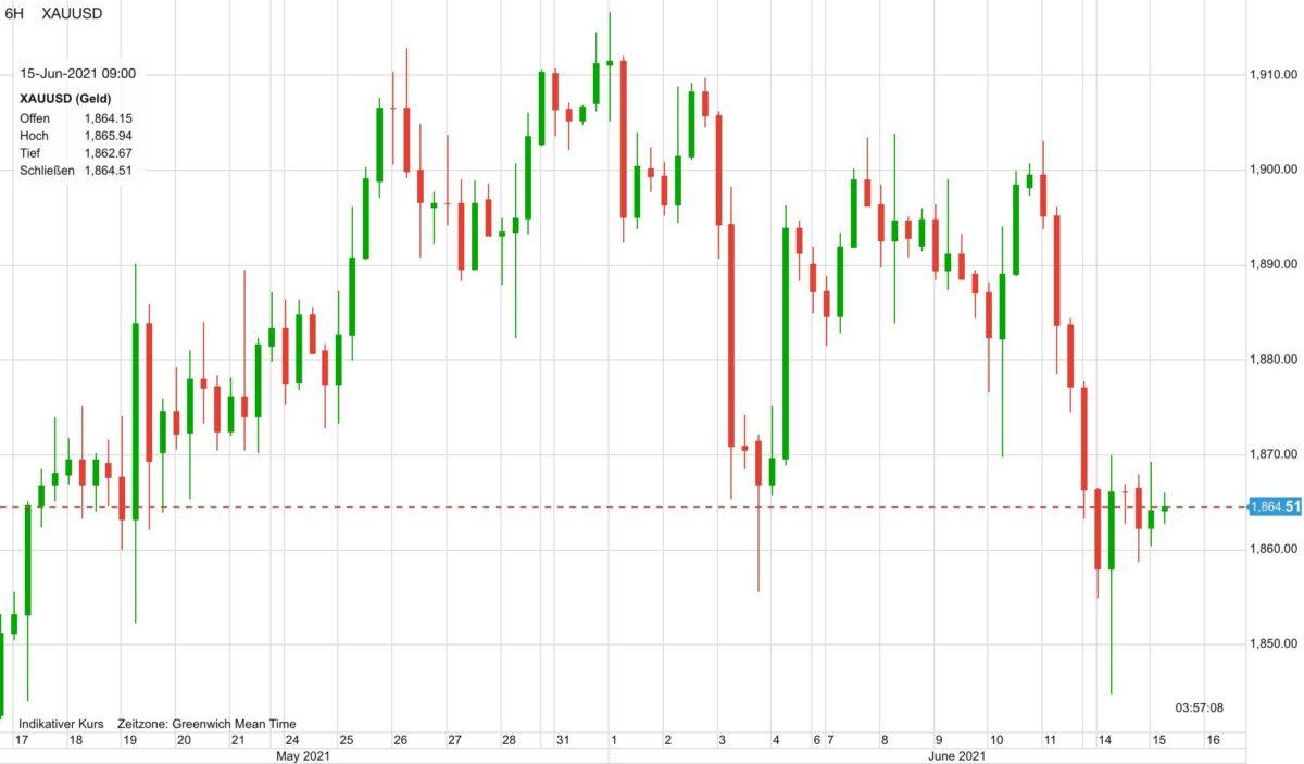 Chart zeigt Kursverlauf der letzten 30 Tage im Goldpreis