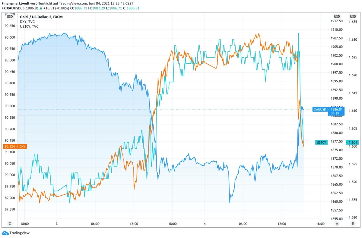Chart zeigt Kursverlauf von Goldpreis gegen Anleiherendite und US-Dollar