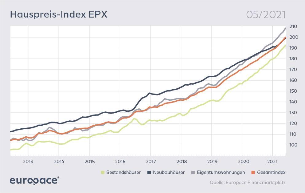 Europace Hauspreisindex zeigt Inflation bei Häusern