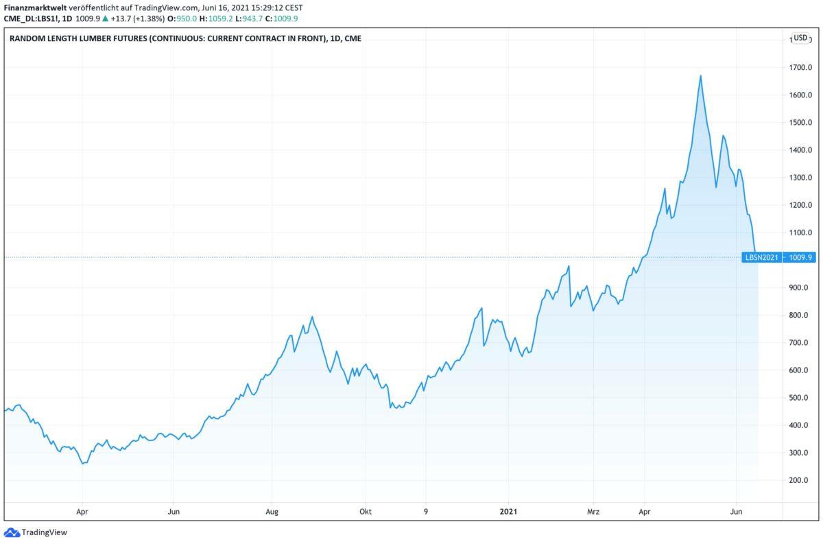 Chart zeigt Holz-Future seit Februar 2020