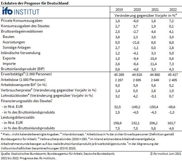 Grafik zeigt Details der ifo Konjunkturprognose