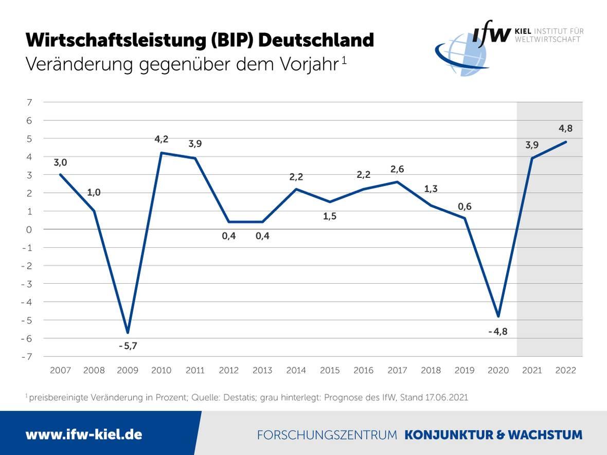BIP-Prognose des IfW