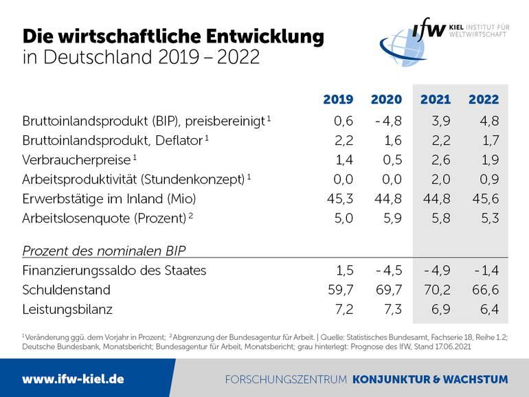 Grafik zeigt Details der IfW Konjunkturprognose