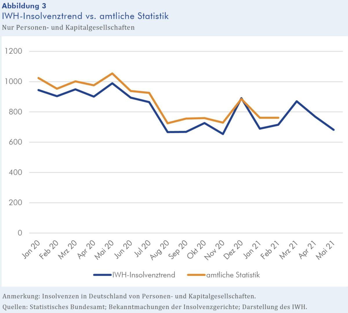 Grafik zeigt Trend bei den Insolvenzen